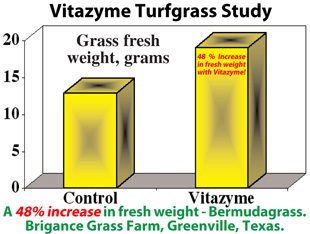 Vitazyme Proven Trial Results Turf